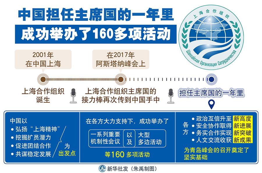 """王毅指出,17年前,上海合作组织诞生于中国。在去年阿斯塔纳峰会上,上海合作组织主席国的接力棒再次传到中国手中。担任主席国的一年里,我们以弘扬""""上海精神""""、挖掘扩员潜力、促进团结合作、共谋稳定发展为出发点,在各方大力支持下,成功举办了一系列重要机制性会议以及大型多边活动等160多项活动。各方政治互信升至新高度,安全协作取得新进展,务实合作实现新突破,人文交流收获新成果,为青岛峰会的召开奠定了坚实基础。"""