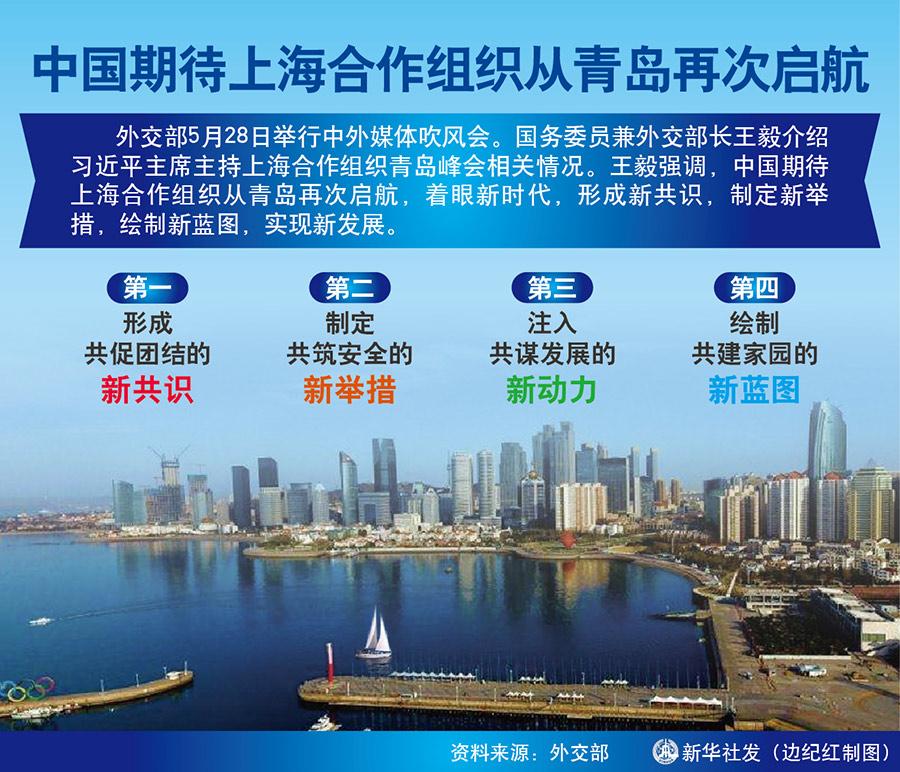 王毅强调,我们期待上海合作组织从青岛再次启航,着眼新时代,形成新共识,制定新举措,绘制新蓝图,实现新发展。