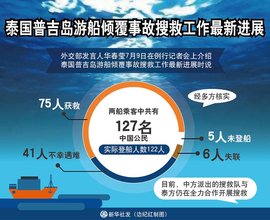 新华社北京7月9日电(记者闫子敏)外交部发言人华春莹9日在例行记者会上介绍泰国普吉岛游船倾覆事故搜救工作最新进展时说,经多方核实,两船乘客中共有127名中国公民,其中有5人未登船,实际登船人数122人。其中75人获救,41人不幸遇难,另有6人失联。目前,中方派出的搜救队与泰方仍在全力合作开展搜救。   华春莹说,中方要求泰方继续扩大潜水搜救范围,并动员各方力量加大搜寻密度。泰方已经表示,中国失联游客下落不查明,搜救工作就不会停止。中国驻泰国使领馆和外交部、文化和旅游部、交通运输部联合工作组会同泰方,