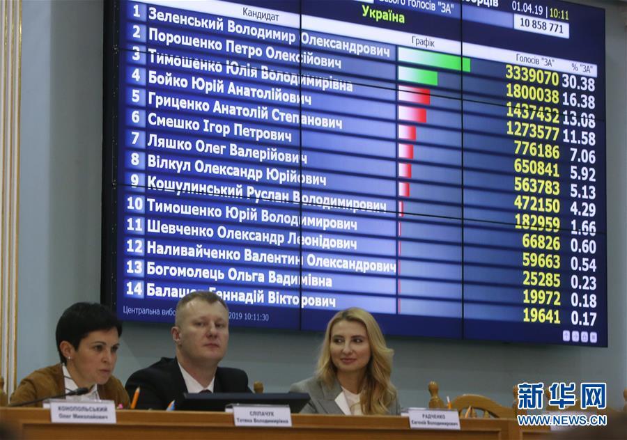 (國際)(2)波羅申科和澤連斯基進入烏克蘭總統選舉第二輪角逐已無懸念