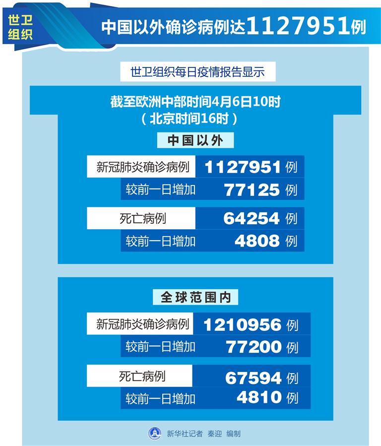 (圖表)〔國際疫情〕世衛組織:中國以外確診病例達1127951例
