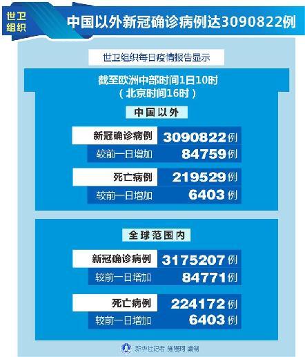 (圖表)[國際疫情]世衛組織:中國以外新冠確診病例達3090822例