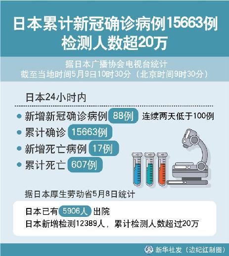 (圖表)〔國際疫情〕日本累計新冠確診病例15663例 檢測人數超20萬