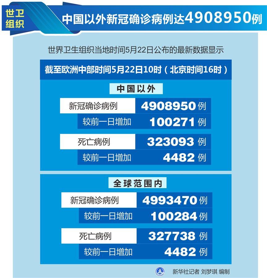 (圖表)〔國際疫情〕世衛組織:中國以外新冠確診病例達4908950例