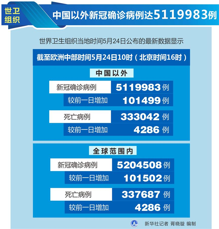 (圖表)〔國際疫情〕世衛組織:中國以外新冠確診病例達5119983例