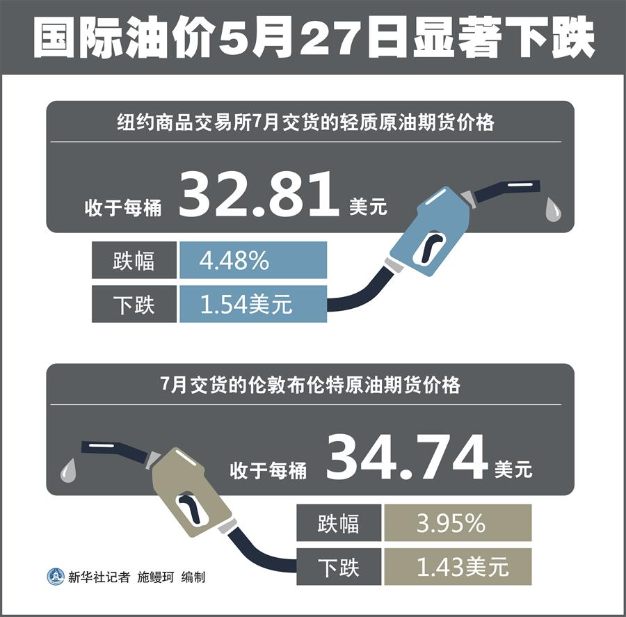 (圖表)〔財經·行情〕國際油價5月27日顯著下跌