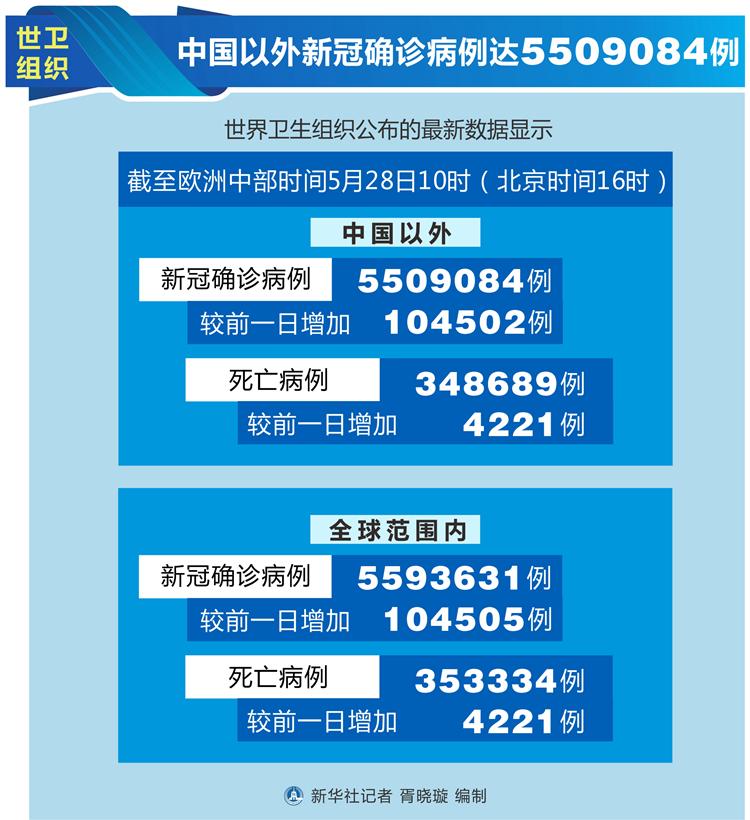 世卫组织:中国以外新冠确诊病例达5509084例