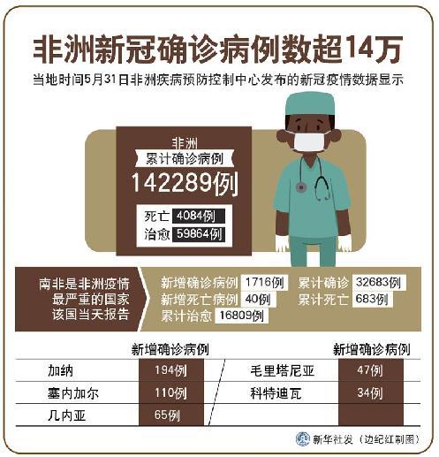 (圖表)〔國際疫情〕非洲新冠確診病例數超14萬