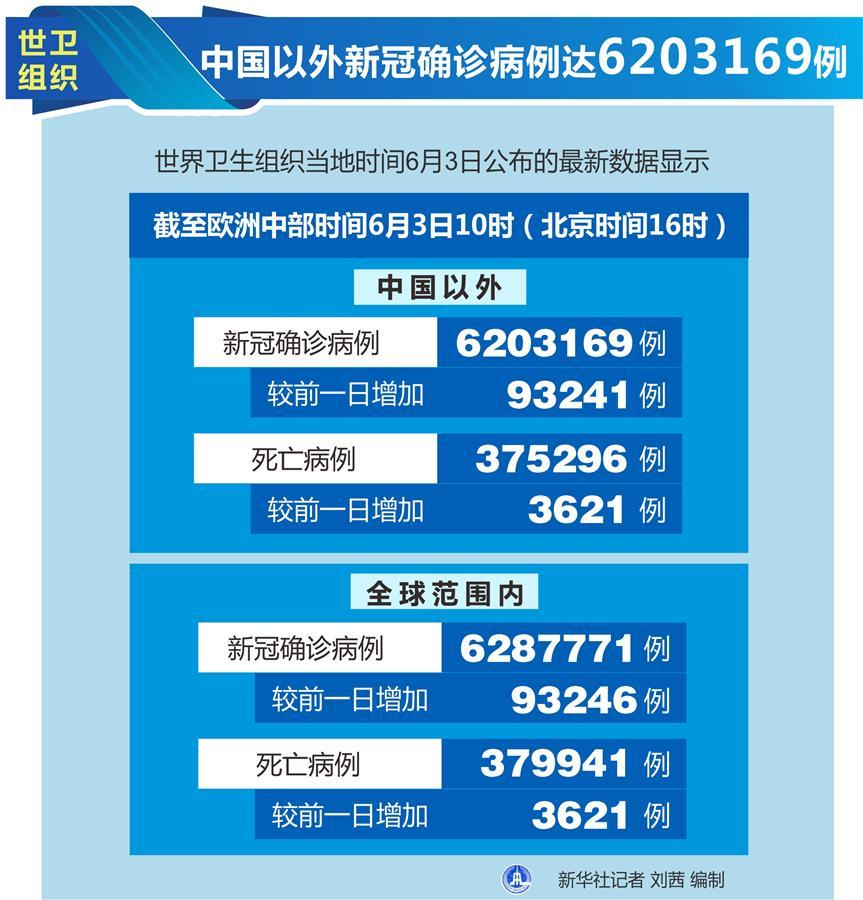 (圖表)〔國際疫情〕世衛組織:中國以外新冠確診病例達6203169例