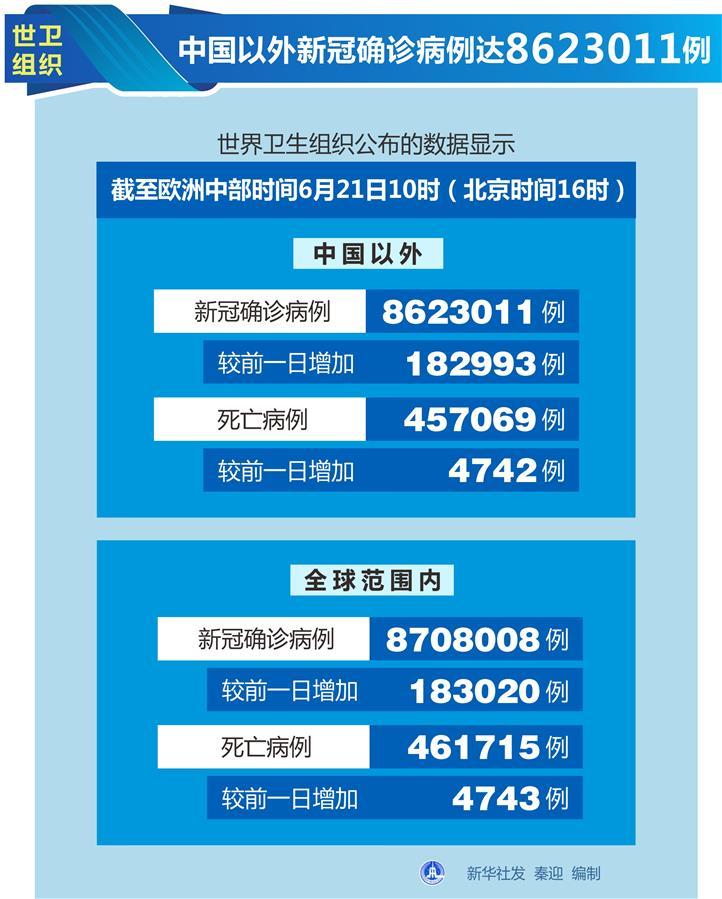 (图表)[国际疫情]世卫组织:中国以外新冠确诊病例达8623011例