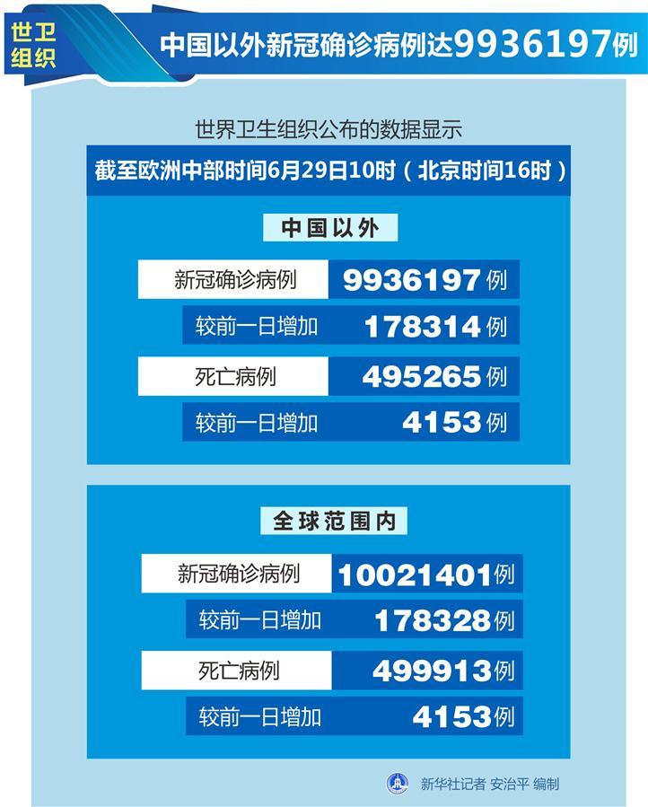 (图表)[国际疫情]世卫组织:中国以外新冠确诊病例达9936197例