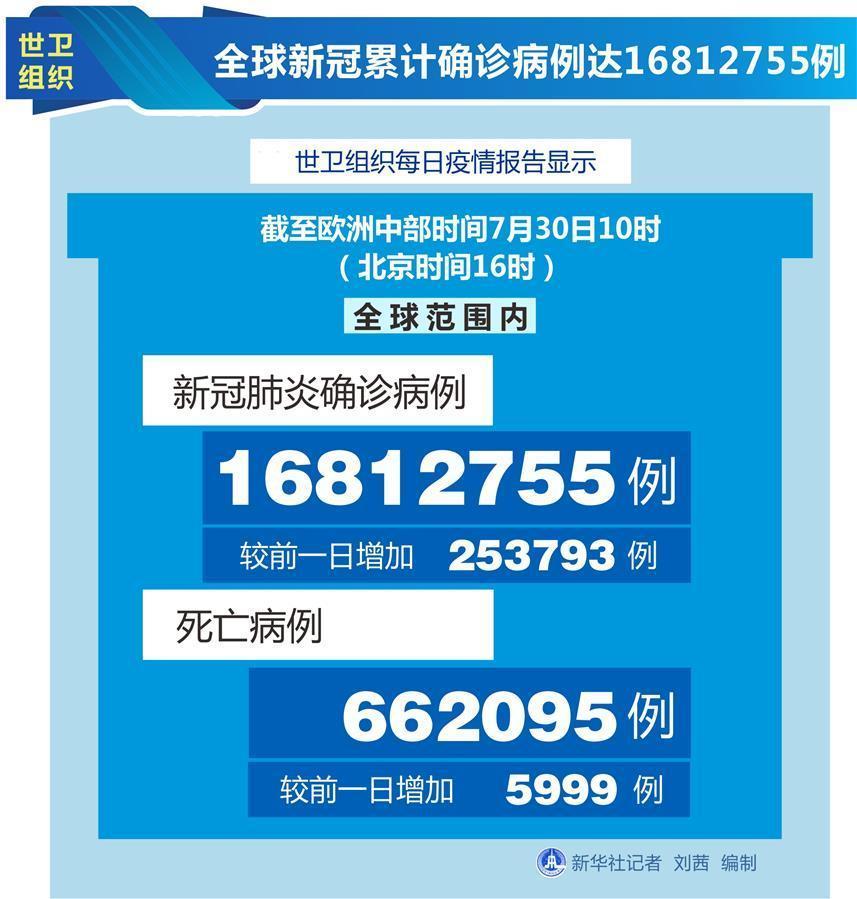 (图表)[国际疫情]世卫组织:全球新冠累计确诊病例达16812755例