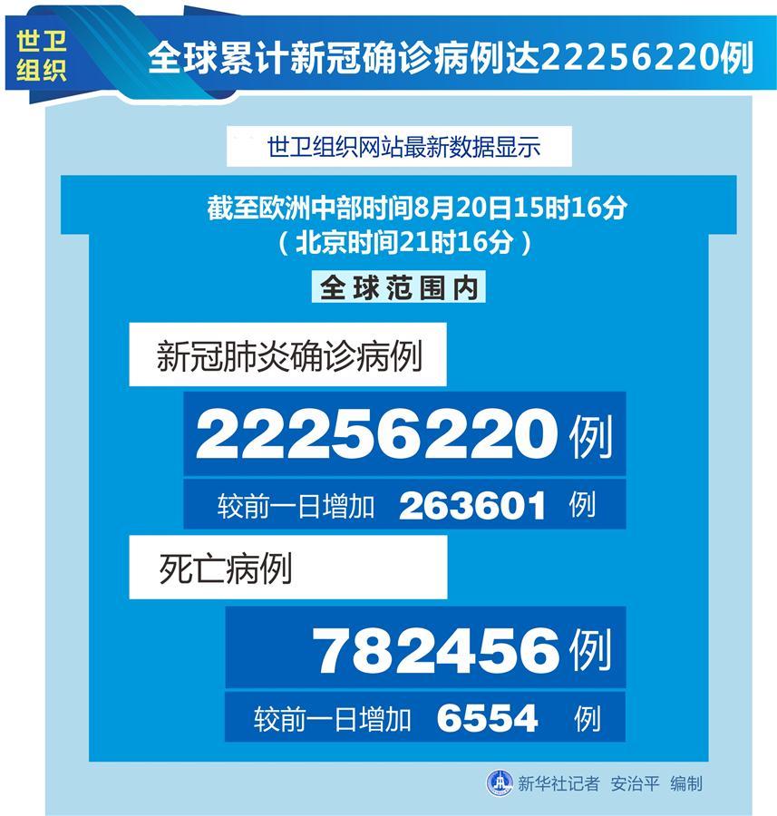 (圖表)〔國際疫情〕世衛組織:全球累計新冠確診病例達22256220例