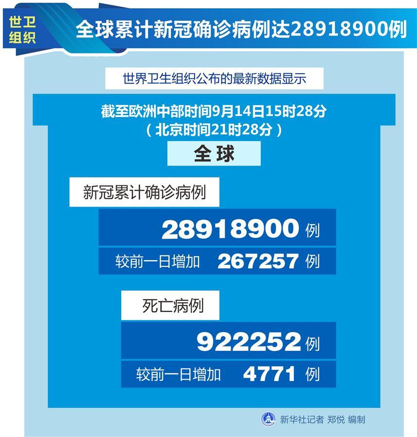 (图表)[国际疫情]世卫组织:全球累计新冠确诊病例达28918900例