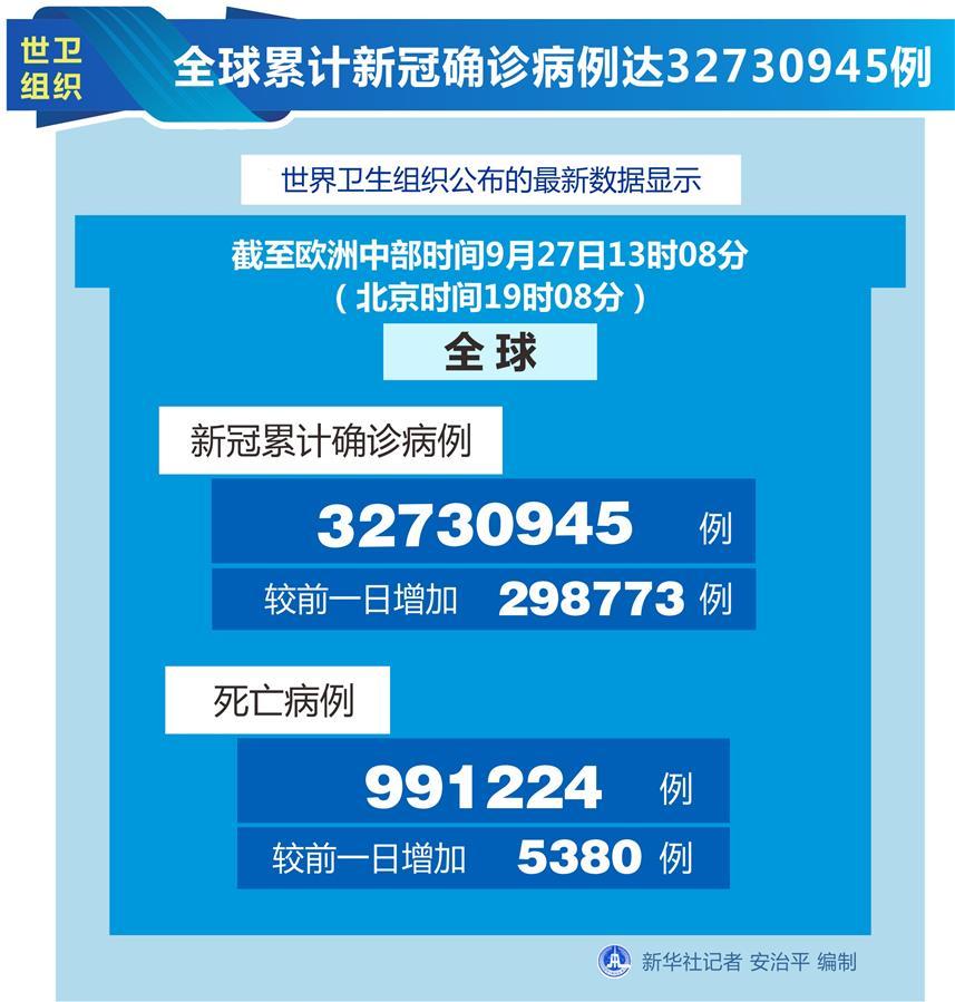 9月27日全球累计新冠确诊病例达32730945例