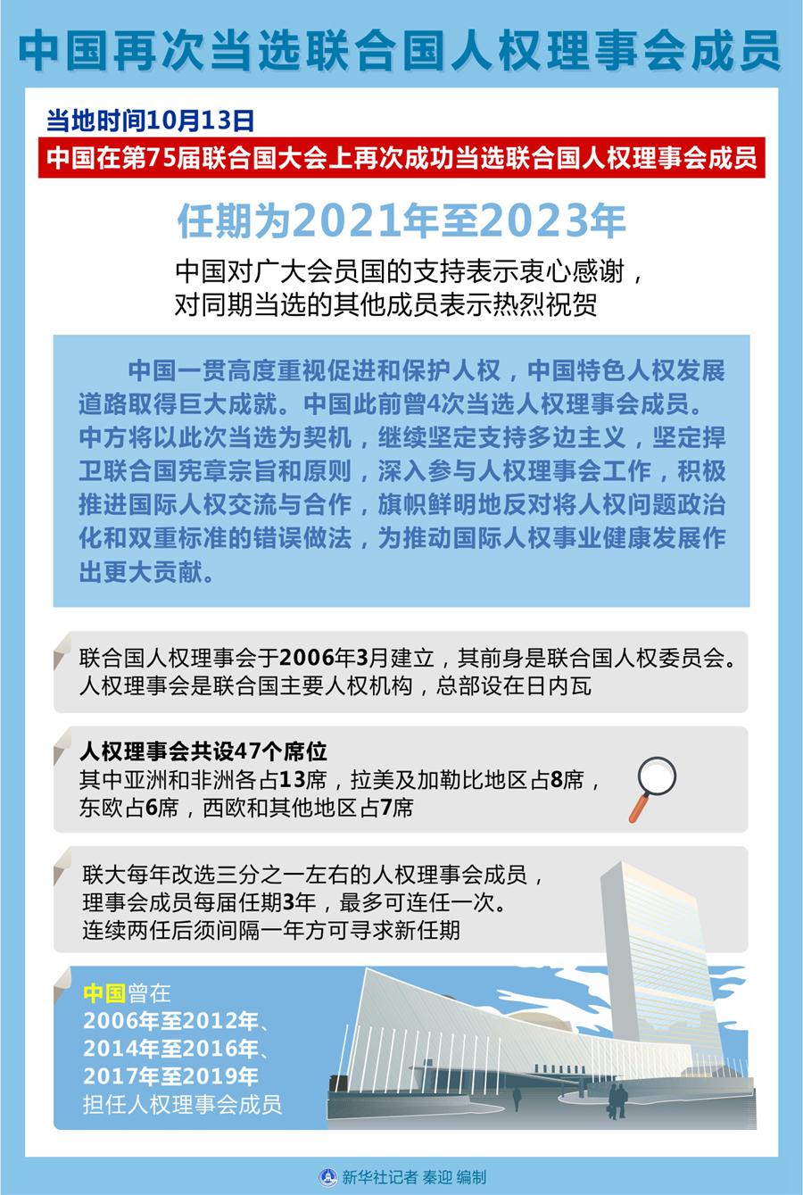 中国再次当选联合国人权理事会成员