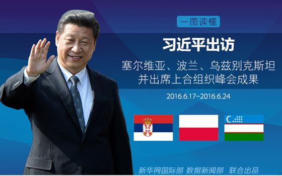 習近平出訪塞波烏三國並出席上合峰會成果