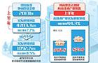 央媒詳解中國經濟半年報,硬核數據傳遞三大硬核信號