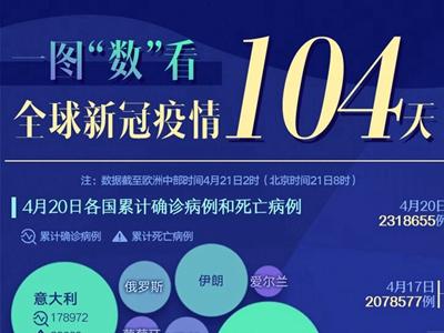 """一圖""""數""""看全球新冠疫情104天"""